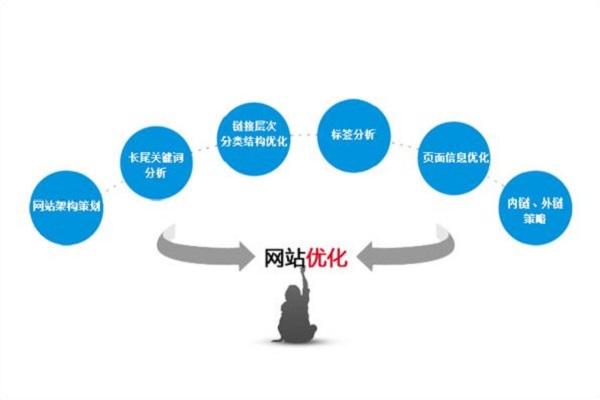 网站SEO优化AIDE技术网教你一招绝技放大流量