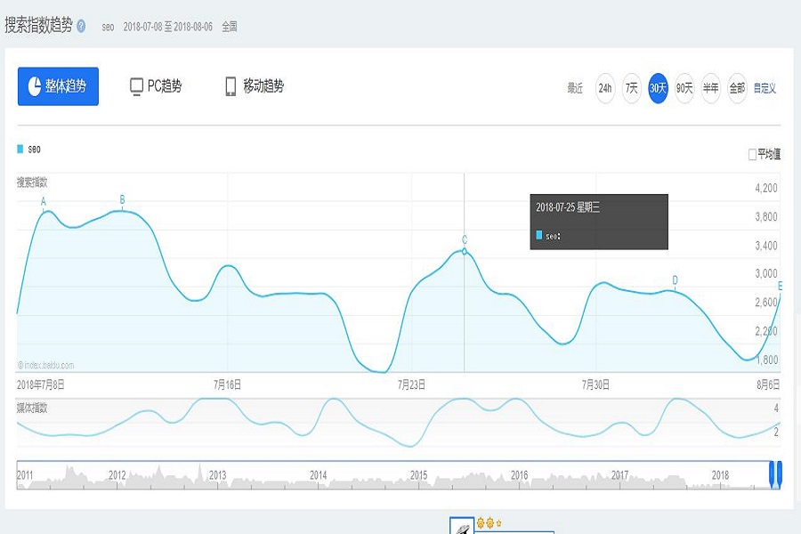 AIDE技术网教你如何定位网站优化的方向|百度趋势