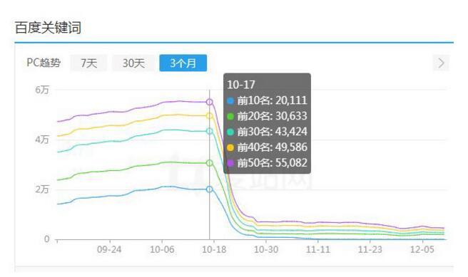 网站已被百度晴风算法2.0降权,如何正确恢复?