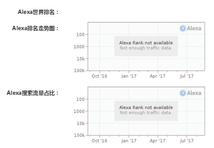 奇特吧:Alexa全球排名和网站SEO优化有什么关系?