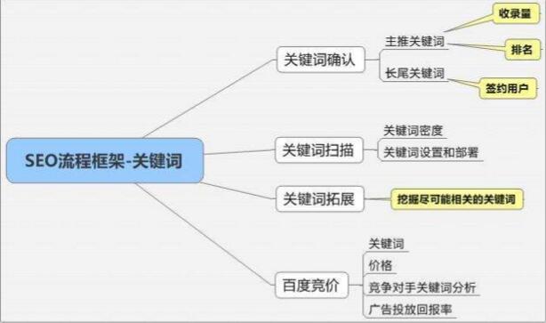 小方资源网:网站文章内页关键词如何布局(提升内页排名)