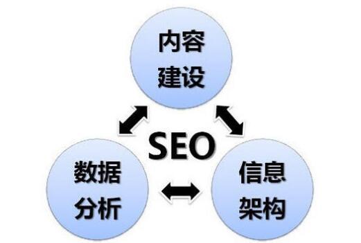 新手篇:新网站如何快速建立好SEO基础 SEO优化教程 第2张